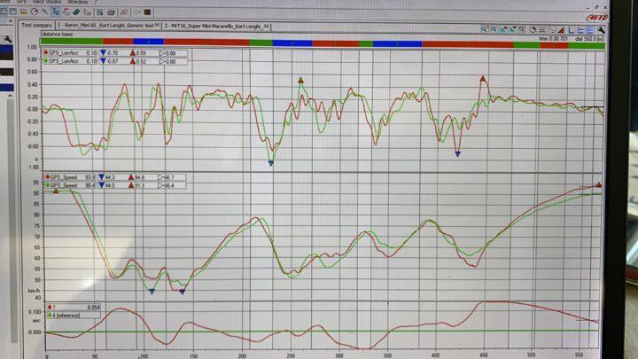 Telemetry Analisys – Mychron 5 AIM